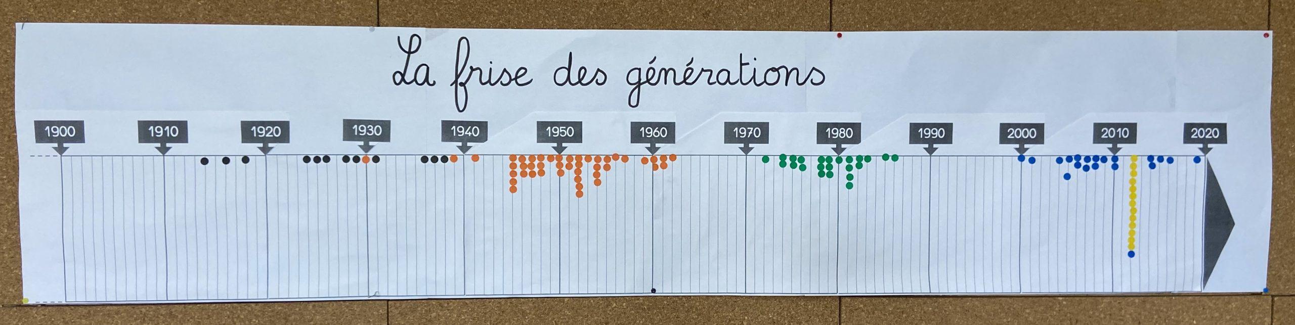 frise des générations