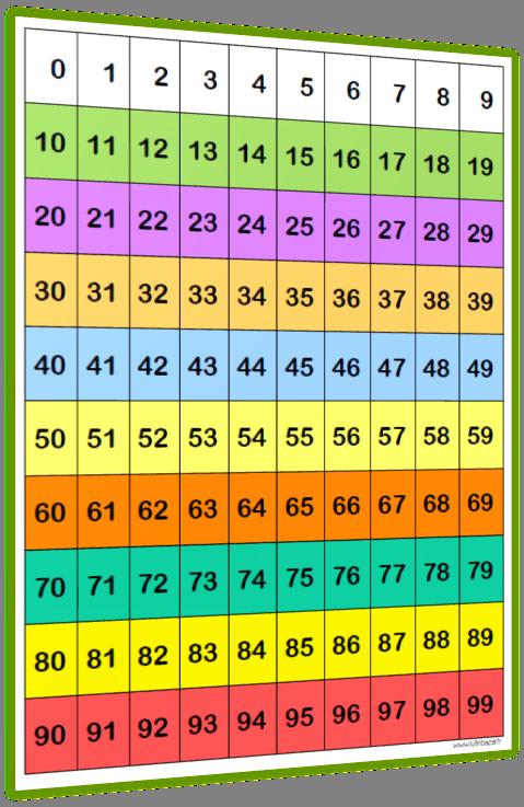 tableau des nombres