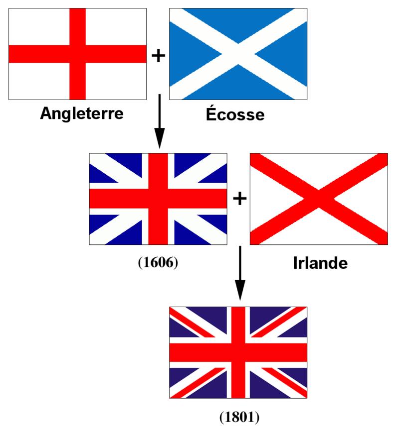 Union Jack composition
