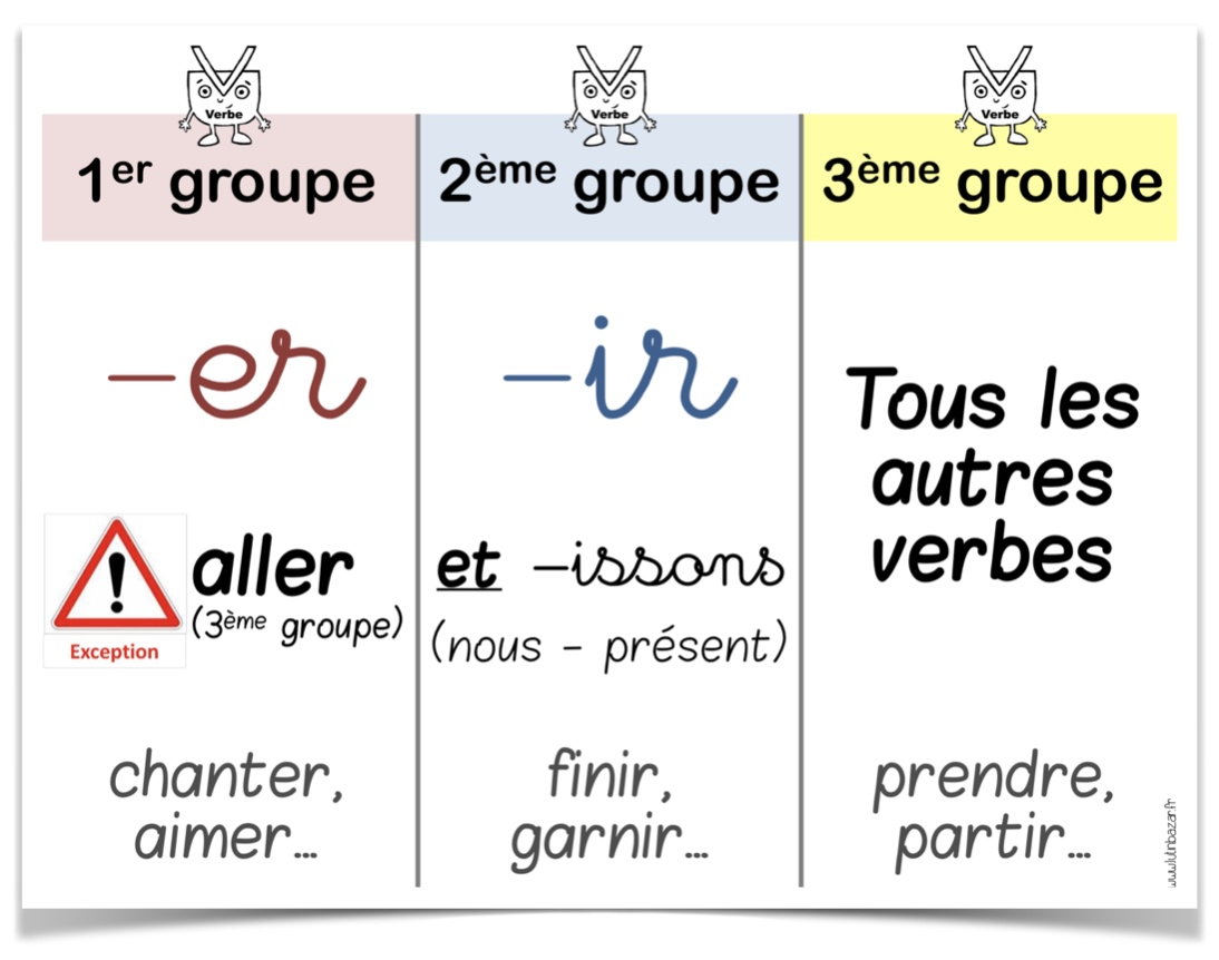 Affiche 3 groupes verbes